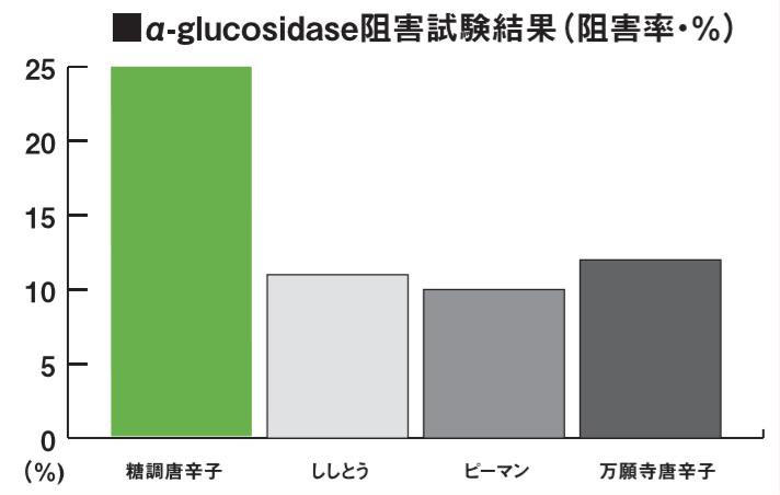 a-グルコシダーゼ阻害グラフ